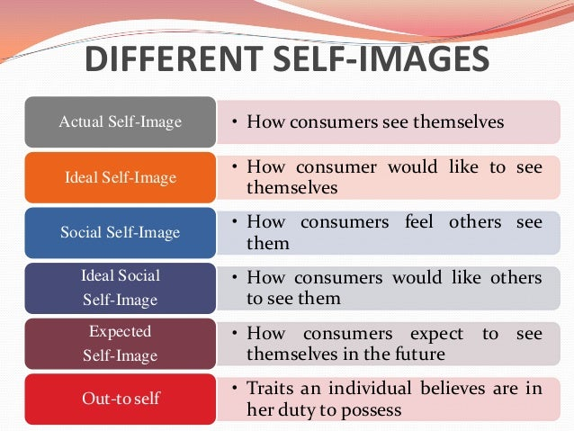 Consumer behaviour types of self image