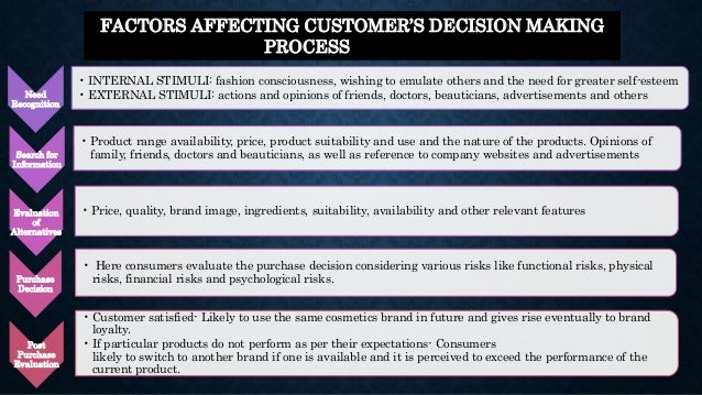 consumer behaviour related to fashion industry