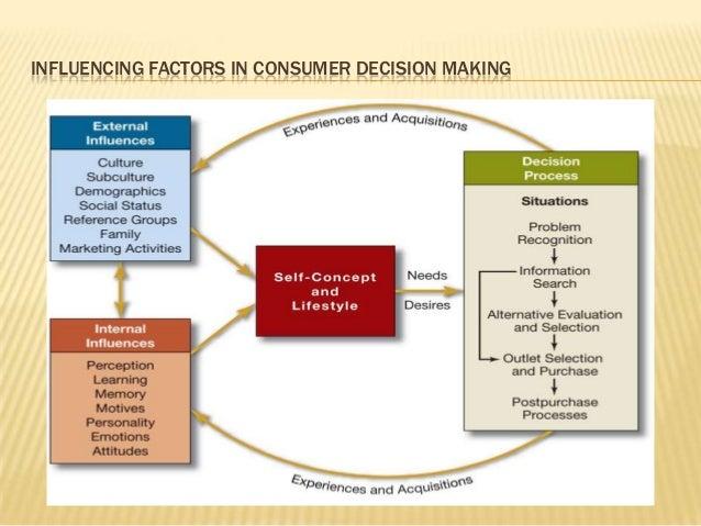internal and external influences on consumer behaviour ppt