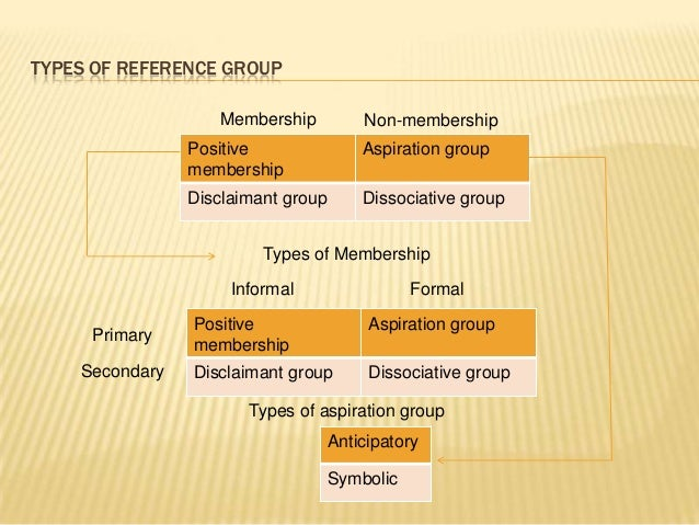 Reference groups in marketing: definition, types & examples.