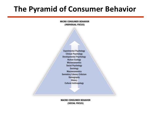 consumer behavior notes Let's take a look at the notes given below to understand what influences consumer behaviour important factors that influence consumer behaviour you for sure might be wondering as to what is it that influences these consumers.