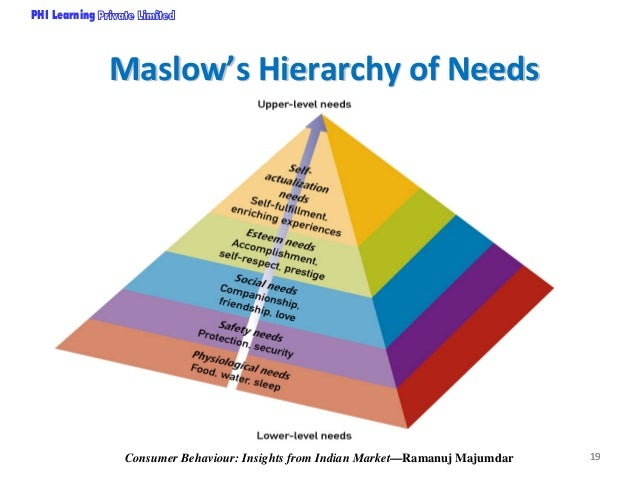 innate and acquired needs consmer behaviour Consumer needs & motivation every individual has needs some are innate, others are acquired who tend to view all consumer behaviour as rationally motivated.
