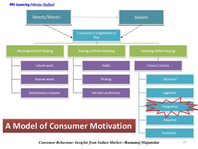 importance of consumer behaviour Consumer behavior includes all things in the environment that influence thoughts  importance) = specific behavior ~consumer's intention to engage in behavior.