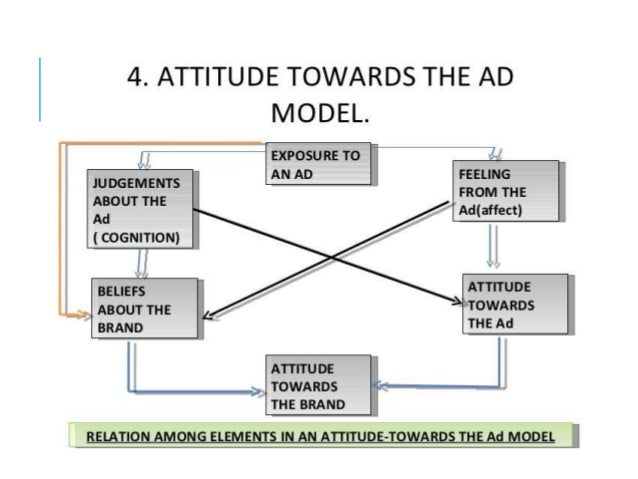 FUNCTIONS OF ATTITUDE 1. Adjustment function - Attitude helps consumers adjust to situation. 2. Ego defensive function - A...