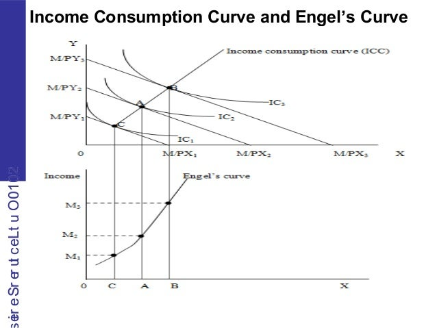 difference between engel curve and income consumption curve
