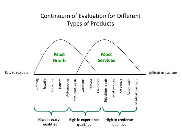 Consumer behaviour in services 1