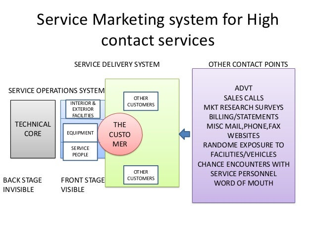 high contact service View high contact vs low contact from social sci 100 at bahcesehir university customer contact and services high contact : high contact customer service requires human interaction.