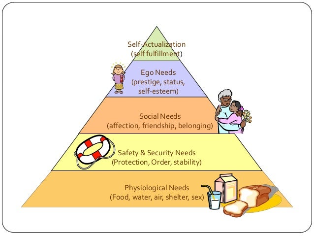 """a persons desire for security love esteem and self actualization in a theory of human motivation by  Maslow: a classification of motive needs """"classic economic theory, based as it is on an inadequate theory of human motivation, could be revolutionized by accepting the reality of higher human needs, including the impulse to self-actualization and the love for the highest values""""  esteem needs: for self-esteem based on achievement."""