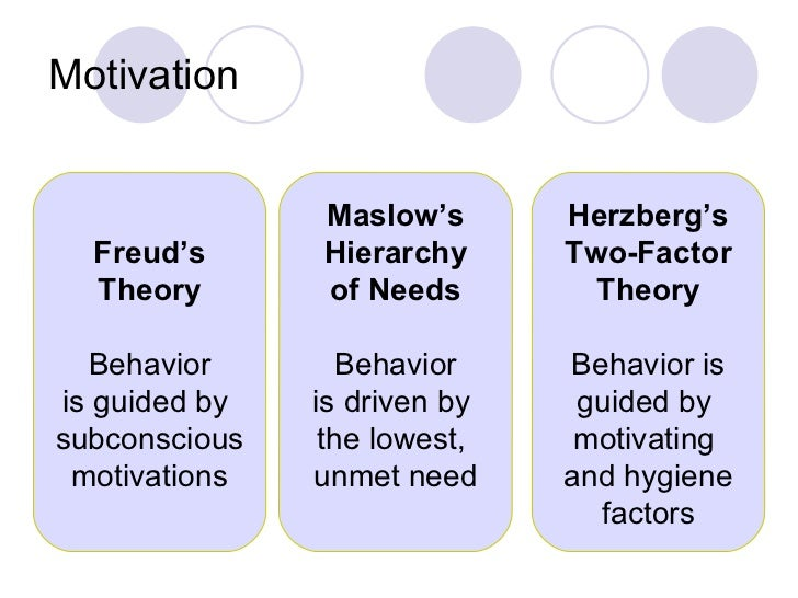 theories of motivation to staff Motivation theories proposed that intentions to work toward a goal are a major source of work motivation goals, in essence, tell employees what needs to be.