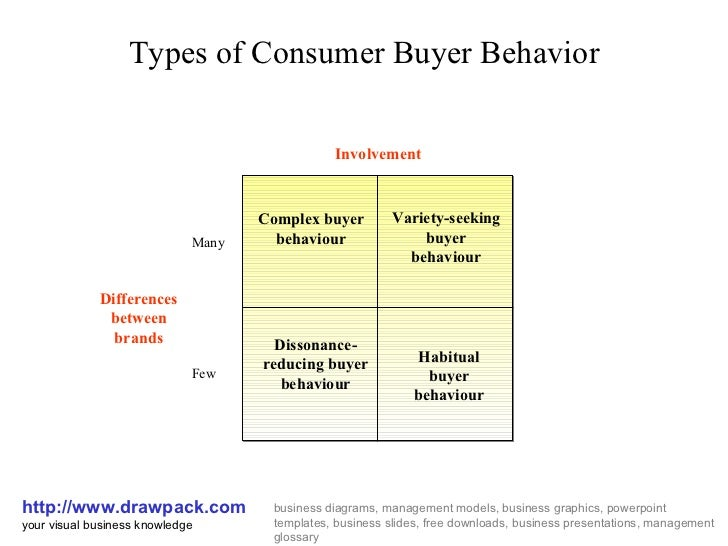 case 6 1 consumer behaviour