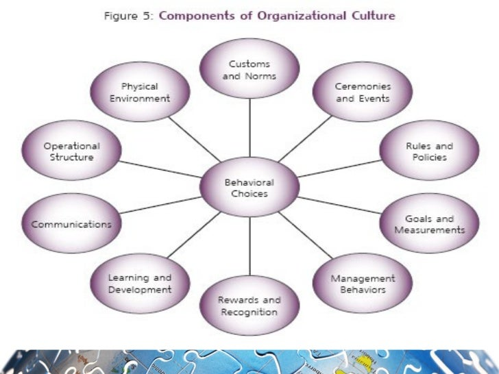relationship between culture and buying behaviour Collectivism and lto tend to engage in green purchase behaviour owing to their positive  purchase gender is found to moderate the relationship between the.