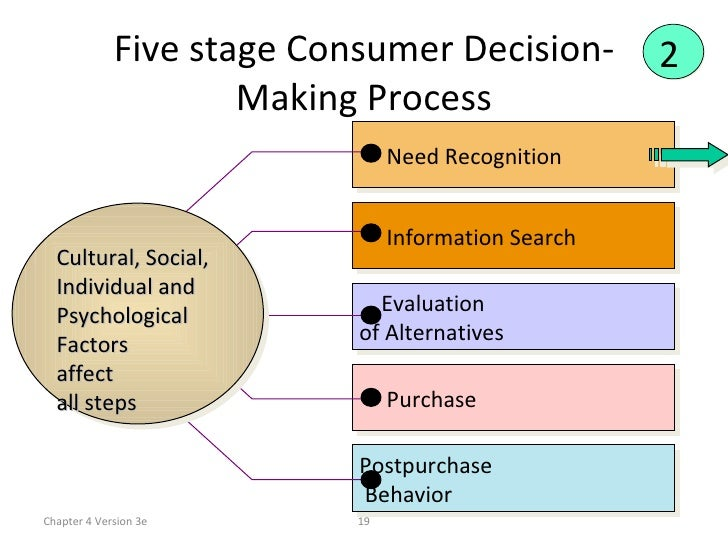 buyer behavior typical decision making processes Abstract - though problem recognition (pr) is a critical phase of the consumer decision making process, it has been relatively under-researched since pr frames the problem-solving situation, the remaining stages in the purchase decision are dependent on it an analytic framework of problem.
