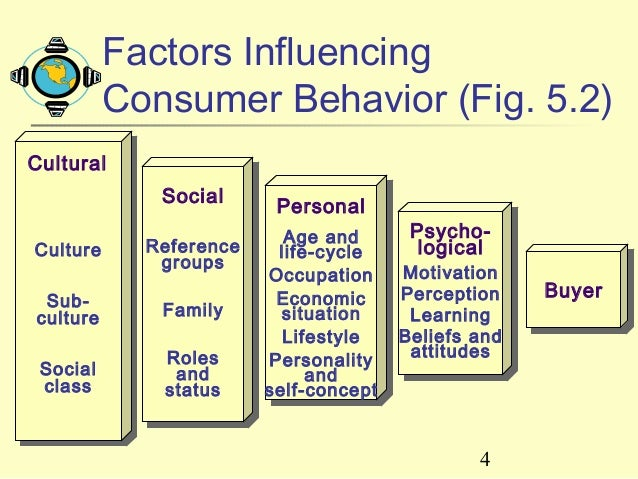 factors that influence consumer buying behavior The channels of distribution and the place of distribution affect the buying behaviour of the consumers the marketers makes an attempt to select the right channel and distribute the.