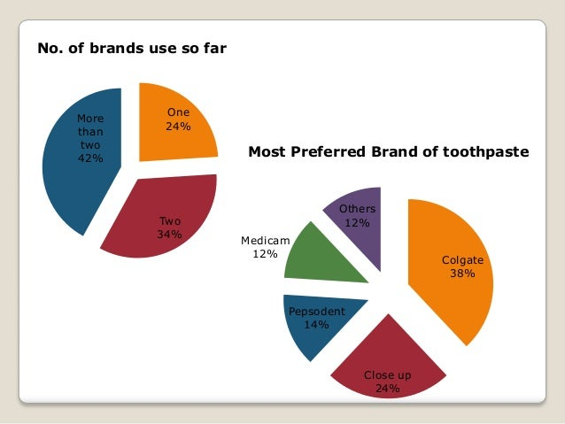 a study on consumer buying behavior towards colgate toothpaste Assessment of colgate palmolive's competitive position cp and held 43% of the world toothpaste market and 16% of the consumer behavior for toothbrushes.