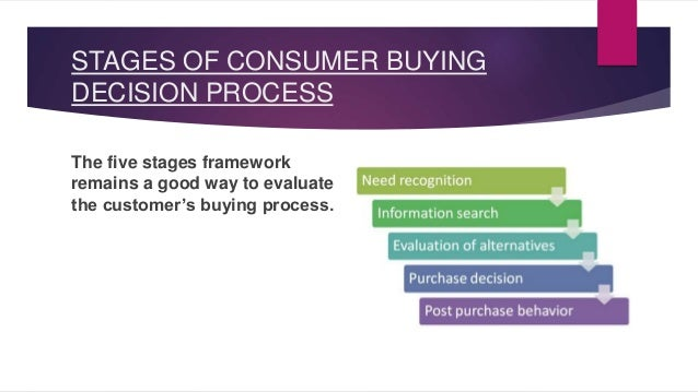 stages in consumer buying decision process