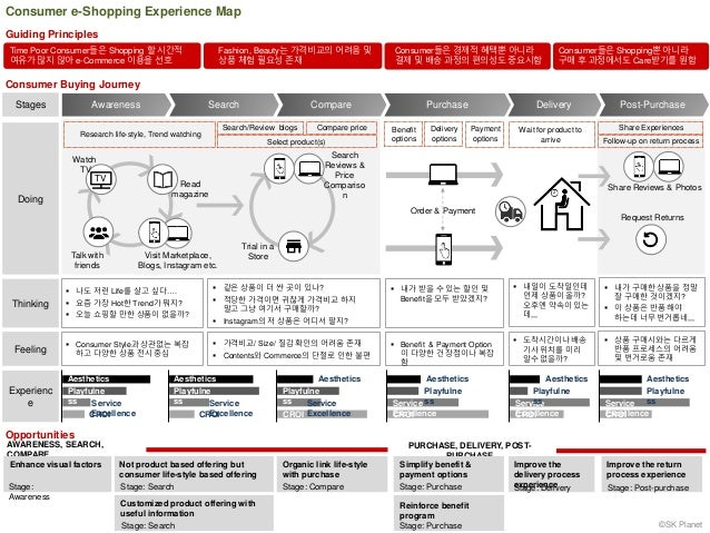 Consumer e-Shopping Experience Map Awareness Compare Purchase DeliveryStages Doing Thinking Feeling Consumer Buying Journe...