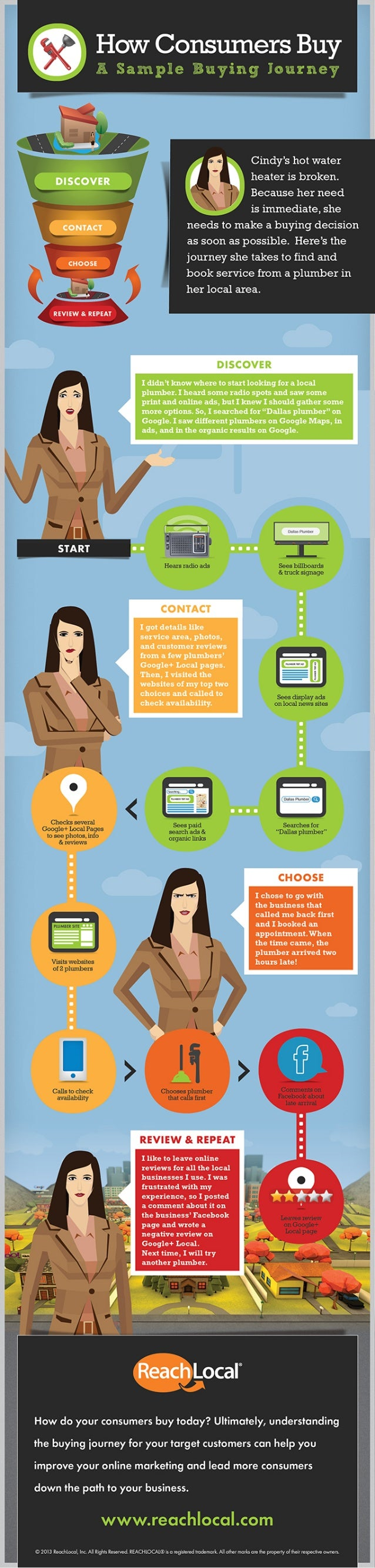 Consumer Buying Journey Infographic