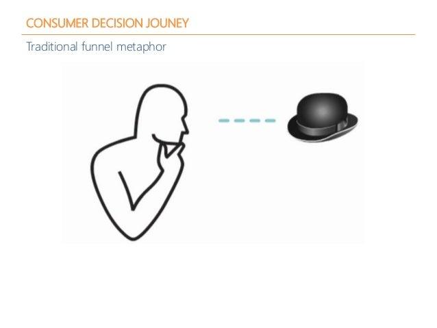 CONSUMER DECISION JOUNEY Traditional funnel metaphor