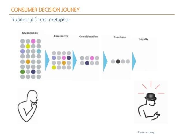 CONSUMER DECISION JOUNEY Traditional funnel metaphor Source: Mckinsey