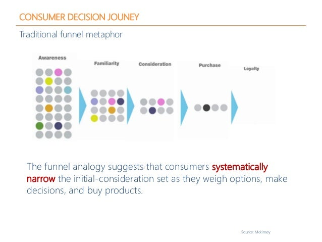 CONSUMER DECISION JOUNEY Traditional funnel metaphor The funnel analogy suggests that consumers systematically narrow the ...