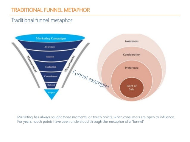 TRADITIONAL FUNNEL METAPHOR Traditional funnel metaphor Marketing has always sought those moments, or touch points, when c...