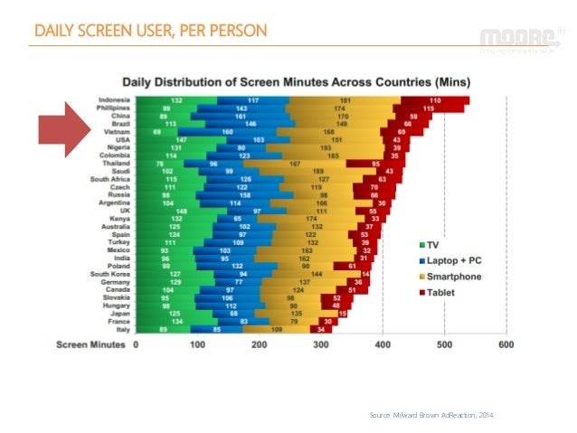Source: Milward Brown AdReaction, 2014. DAILY SCREEN USER, PER PERSON