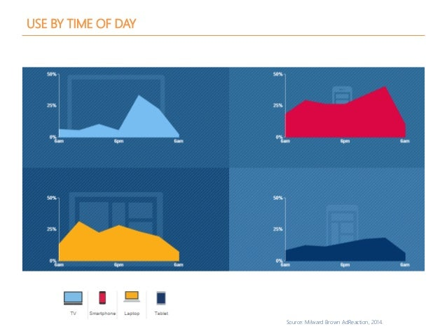 Source: Milward Brown AdReaction, 2014. USE BY TIME OF DAY