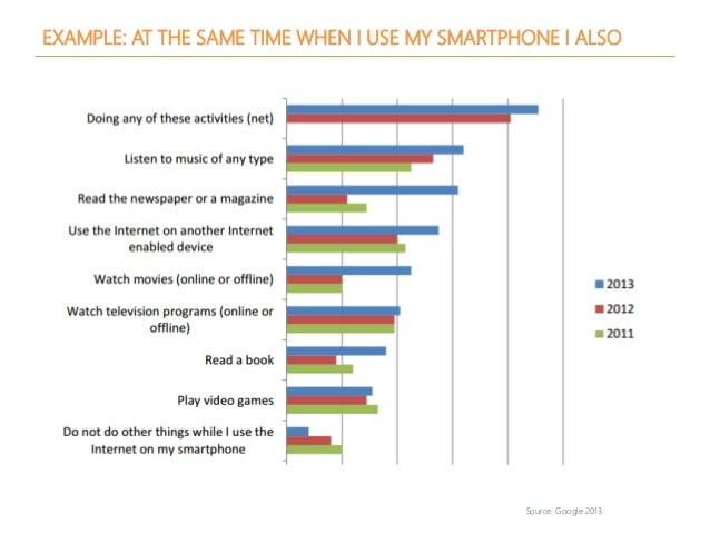 Source: Google 2013 EXAMPLE: AT THE SAME TIME WHEN I USE MY SMARTPHONE I ALSO