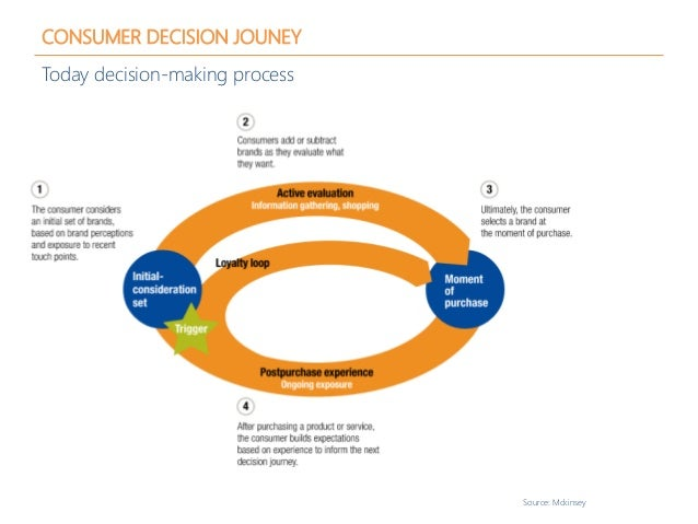 CONSUMER DECISION JOUNEY Today decision-making process Source: Mckinsey