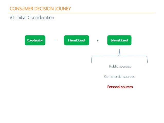 CONSUMER DECISION JOUNEY #1: Initial Consideration Consideration Commercial sources Personal sources Public sources Intern...