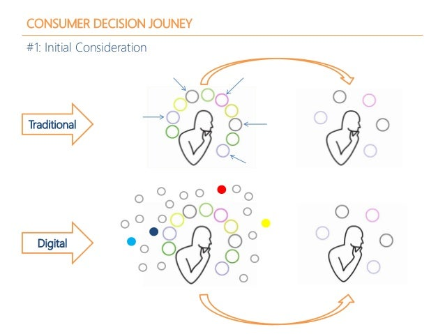 CONSUMER DECISION JOUNEY #1: Initial Consideration Traditional Digital