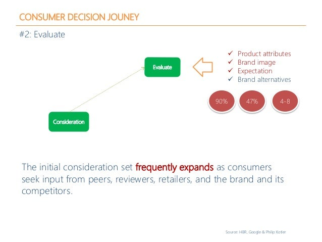 CONSUMER DECISION JOUNEY #2: Evaluate Source: HBR, Google & Philip Kotler Consideration Evaluate  Product attributes  Br...