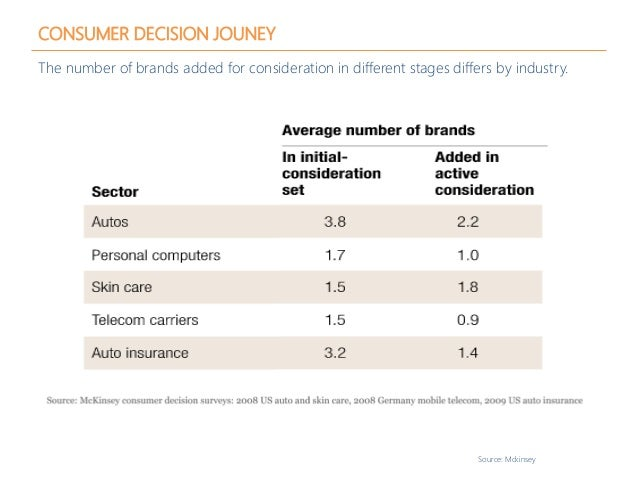 CONSUMER DECISION JOUNEY The number of brands added for consideration in different stages differs by industry. Source: Mck...