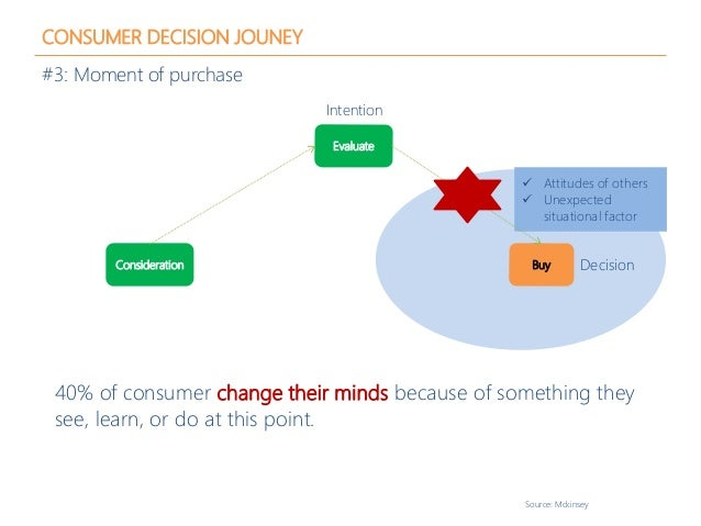  Attitudes of others  Unexpected situational factor CONSUMER DECISION JOUNEY #3: Moment of purchase 40% of consumer chan...