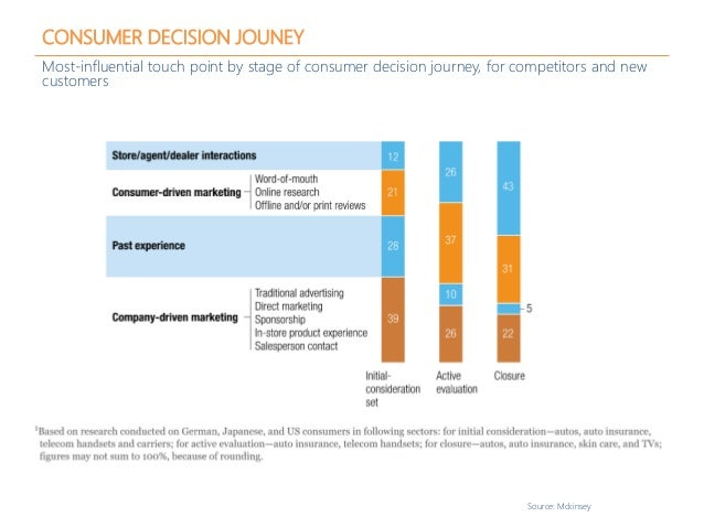 CONSUMER DECISION JOUNEY Most-influential touch point by stage of consumer decision journey, for competitors and new custo...