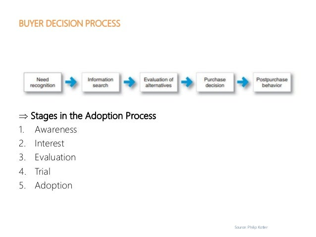 Source: Philip Kotler BUYER DECISION PROCESS  Stages in the Adoption Process 1. Awareness 2. Interest 3. Evaluation 4. Tr...