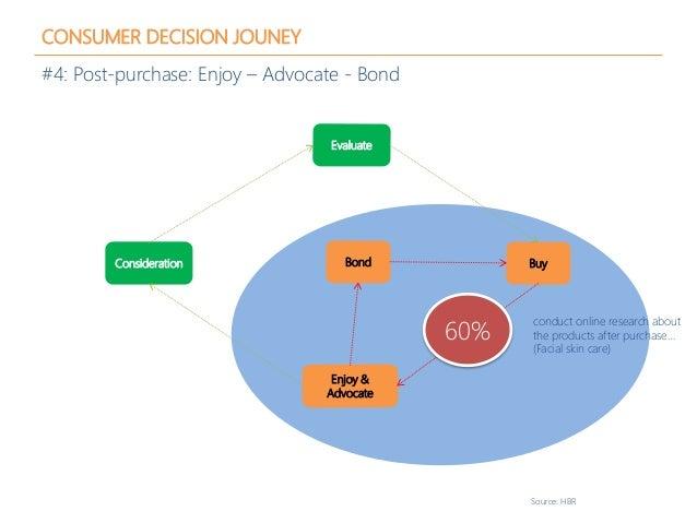 CONSUMER DECISION JOUNEY #4: Post-purchase: Enjoy – Advocate - Bond Source: HBR Consideration Evaluate Buy Enjoy & Advocat...