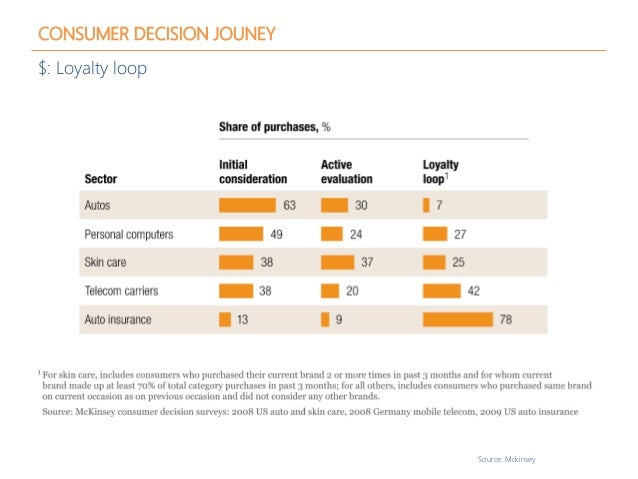 CONSUMER DECISION JOUNEY $: Loyalty loop Source: Mckinsey