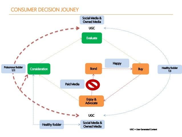 CONSUMER DECISION JOUNEY Consideration Evaluate Buy Enjoy & Advocate Bond Happy UGC Social Media & Owned Media UGC Social ...
