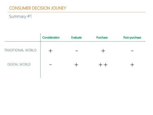 CONSUMER DECISION JOUNEY Summary #1 TRADITIONAL WORLD DIGITAL WORLD Consideration Evaluate Purchase Post-purchase + - - + ...
