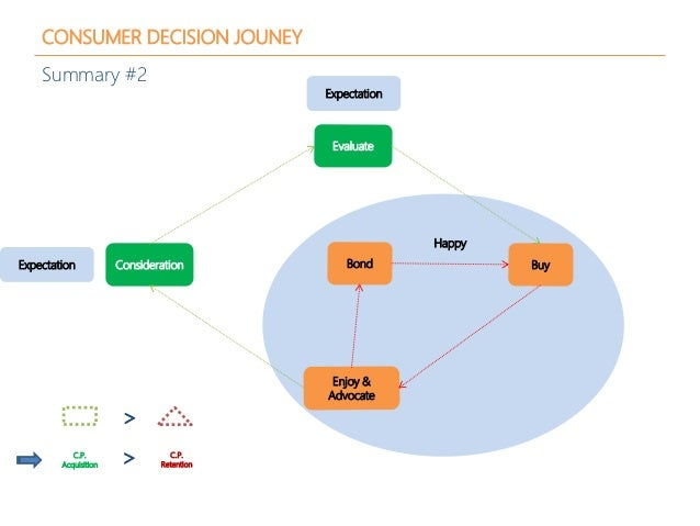 CONSUMER DECISION JOUNEY Summary #2 Consideration Evaluate Buy Enjoy & Advocate Bond < C.P. Acquisition < C.P. Retention H...