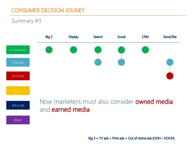 CONSUMER DECISION JOUNEY Summary #3 Big 3 Display Search CRMSocial Store/Site Now marketers must also consider owned media...