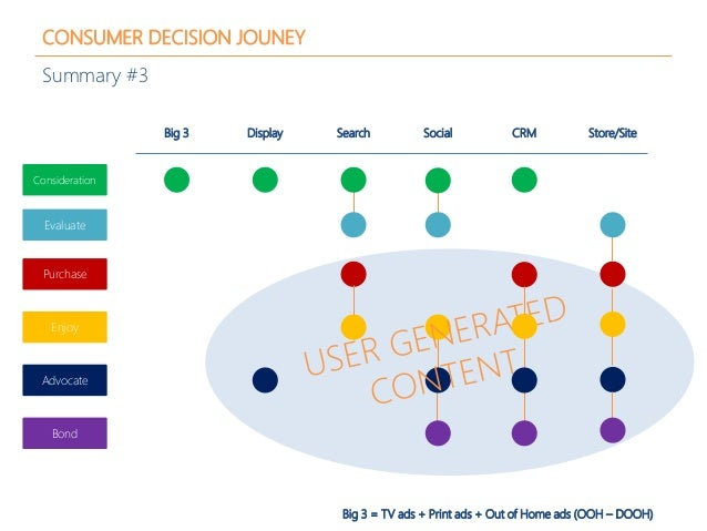 CONSUMER DECISION JOUNEY Summary #3 Big 3 Display Search CRMSocial Store/Site Consideration Evaluate Purchase Enjoy Advoca...