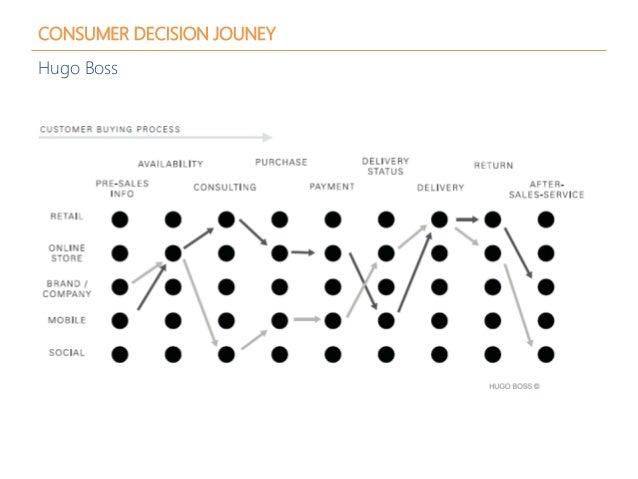 CONSUMER DECISION JOUNEY Hugo Boss