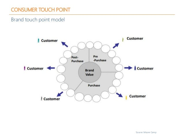 CONSUMER TOUCH POINT Brand touch point model Source: Moore Camp