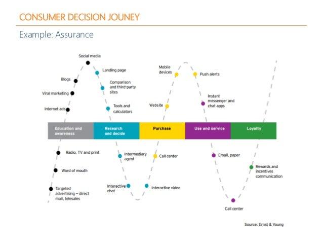 CONSUMER DECISION JOUNEY Example: Assurance