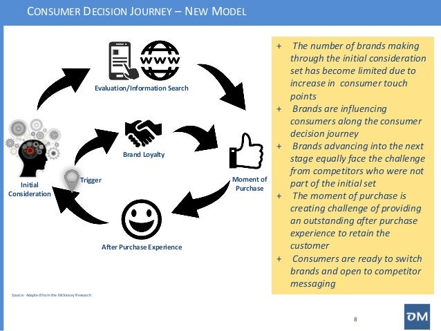 the consumer decision journey Competing on customer journeys david c trying to anticipate their next moves and position themselves in shoppers' paths as they navigate the decision journey from say, a new tv can now be a one-stop digital process by allowing consumers to execute formerly complex journey.