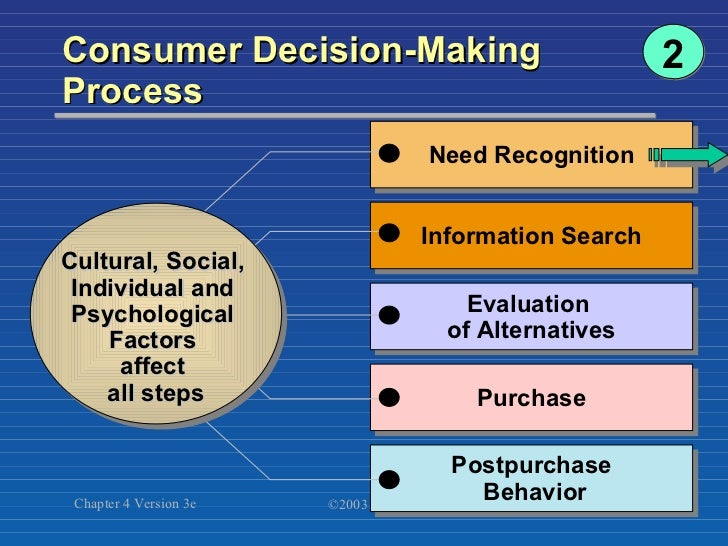 a consumer behaviour analysis Consumer behavior analysis: (a) rational approach to consumer choice: (a) rational approach to consumer choice ebook: donald a.