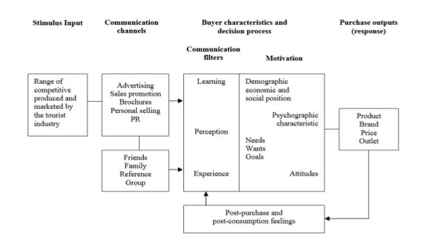 vigilant decision making model Model of the decision making process, in which they advanced the  decision-making patterns, conflict sytles, and self-esteem  (the two typically non-vigilant coping.