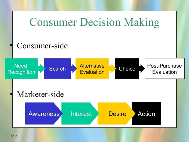 the social side of decision making Human side of decision making decision making and problem solving, beekman publishing social cognitive: social cognitive.